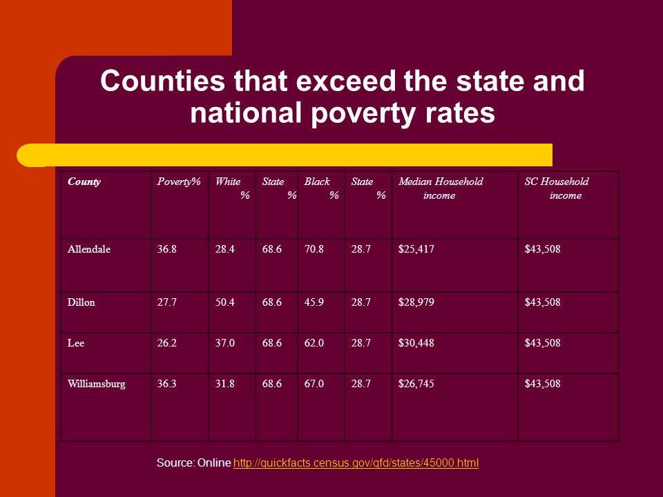 Counties that exceed the state and national poverty rates CountyPoverty%White % State % Black % State % Median Household income SC Household income Al