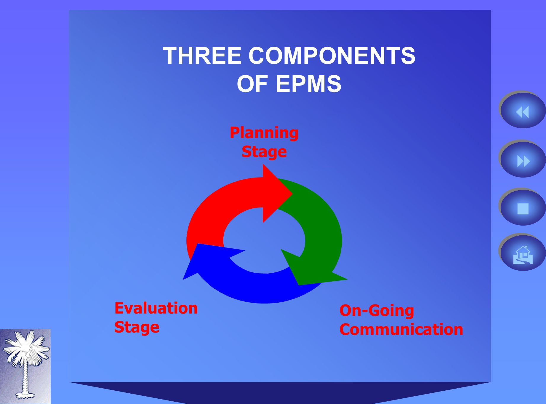 Planning Stage On-Going Communication Evaluation Stage THREE COMPONENTS OF EPMS