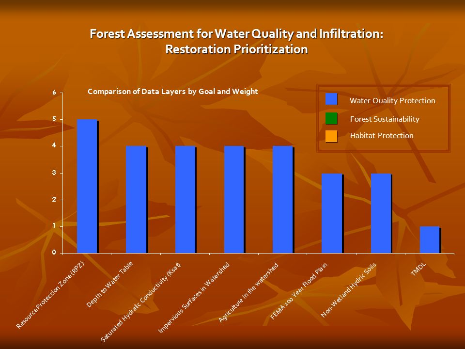 Water Quality Protection Forest Sustainability Habitat Protection Forest Assessment for Water Quality and Infiltration: Restoration Prioritization