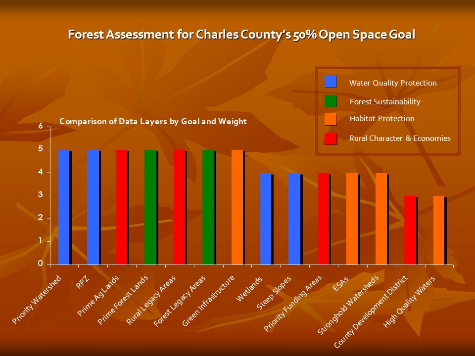 Water Quality Protection Forest Sustainability Habitat Protection Rural Character & Economies Forest Assessment for Charles Countys 50% Open Space Goal