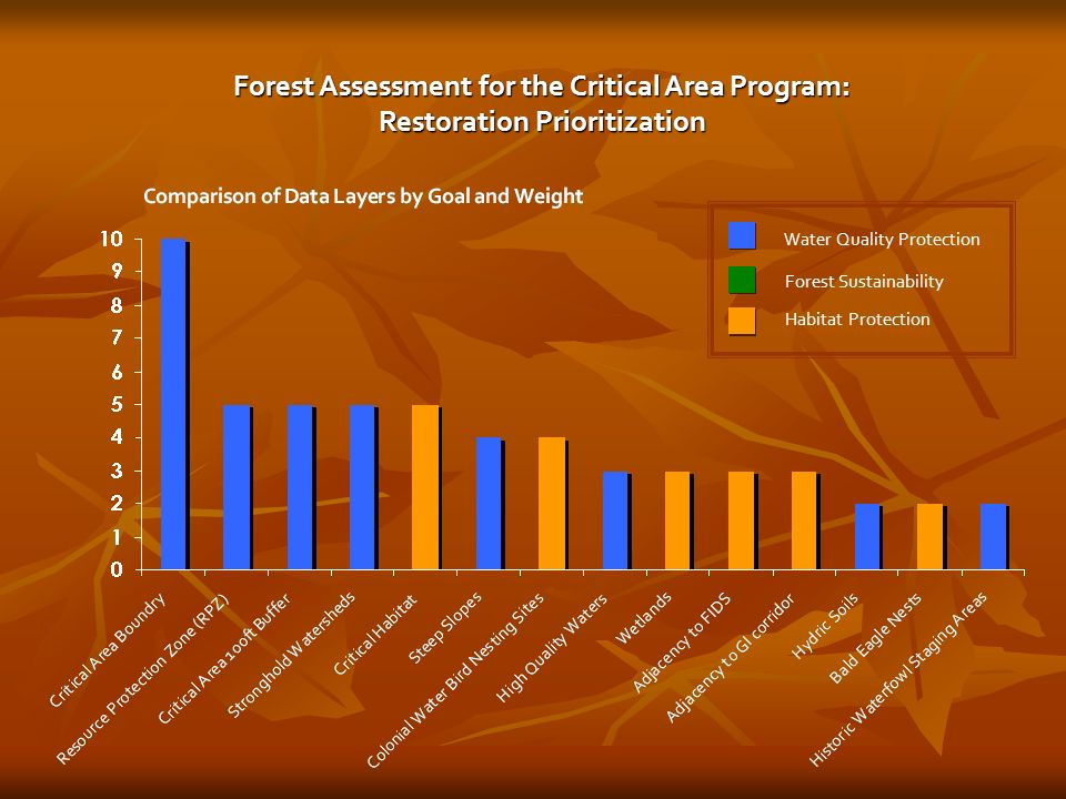 Water Quality Protection Forest Sustainability Habitat Protection Forest Assessment for the Critical Area Program: Restoration Prioritization