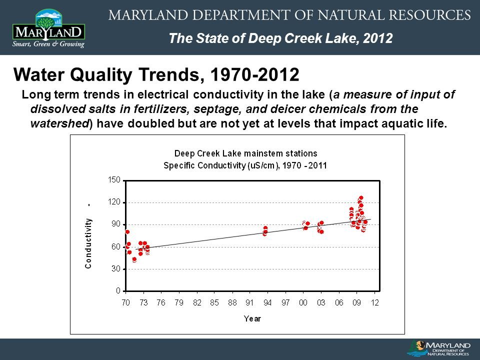 The State of Deep Creek Lake, 2012 Water Quality Trends, Long term trends in electrical conductivity in the lake (a measure of input of dissolved salts in fertilizers, septage, and deicer chemicals from the watershed) have doubled but are not yet at levels that impact aquatic life.