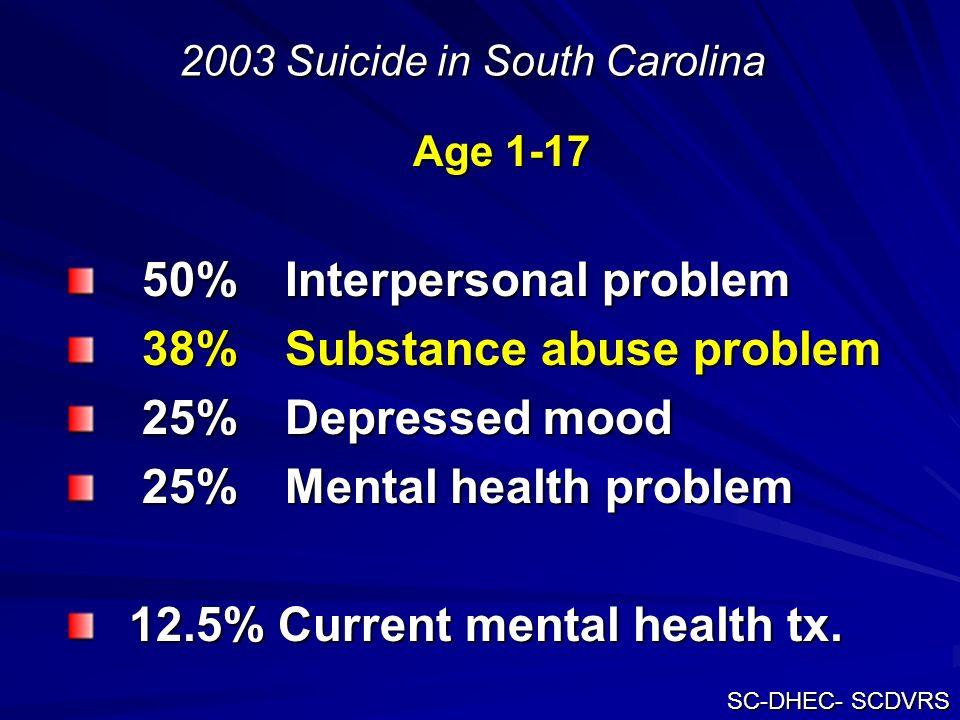 2003 Suicide in South Carolina Age 1-17 50% Interpersonal problem 50% Interpersonal problem 38% Substance abuse problem 38% Substance abuse problem 25