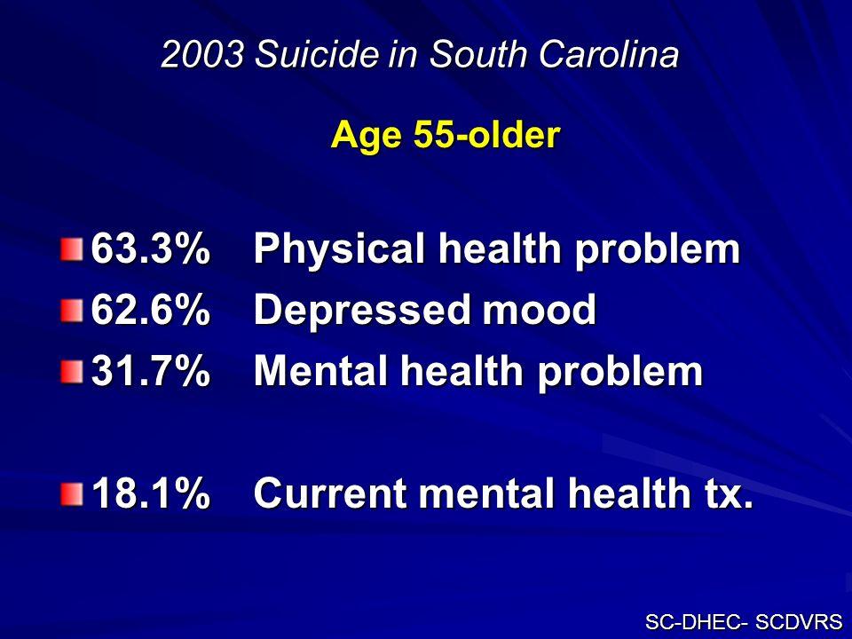 2003 Suicide in South Carolina Age 55-older 63.3% Physical health problem 62.6% Depressed mood 31.7% Mental health problem 18.1% Current mental health