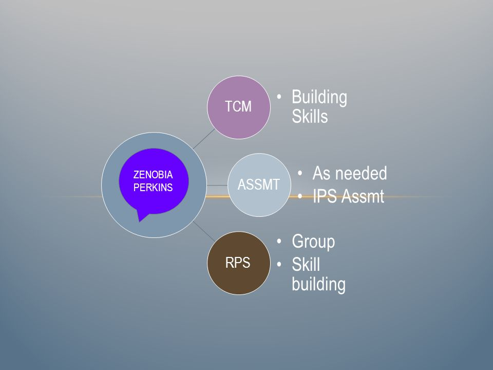 TCM Building Skills ASSMT As needed IPS Assmt RPS Group Skill building ZENOBIA PERKINS