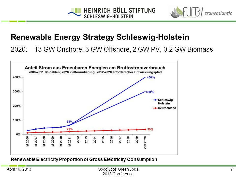 transatlantic April 16, 2013Good Jobs Green Jobs 2013 Conference 7 Renewable Energy Strategy Schleswig-Holstein 2020:13 GW Onshore, 3 GW Offshore, 2 G