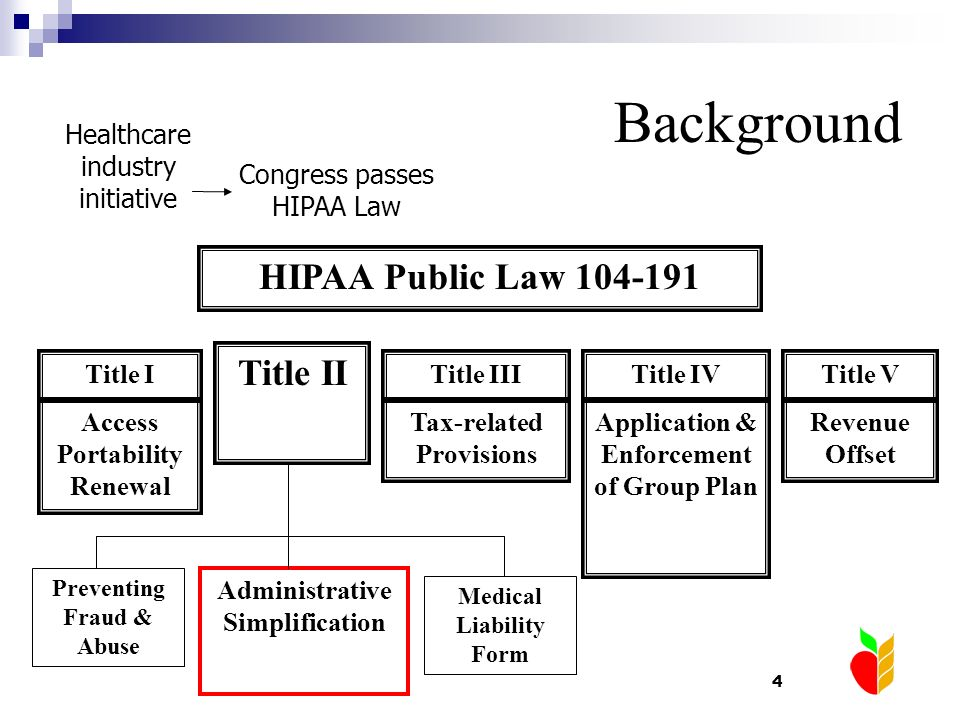 4 Background Healthcare industry initiative Congress passes HIPAA Law HIPAA Public Law 104-191 Title II Access Portability Renewal Title I Tax-related