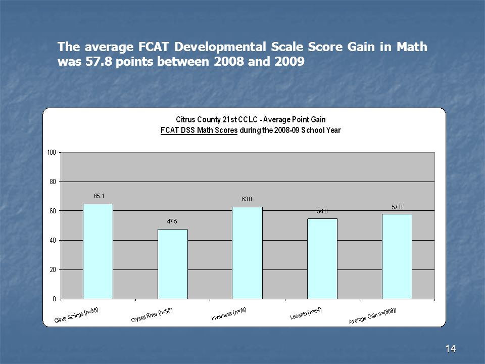 14 The average FCAT Developmental Scale Score Gain in Math was 57.8 points between 2008 and 2009