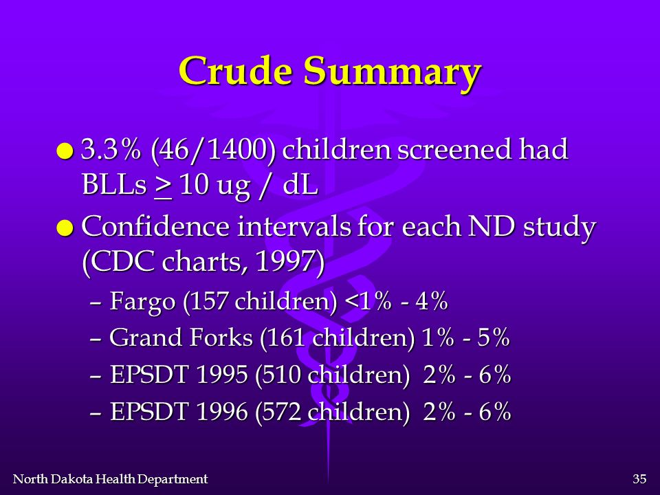 North Dakota Health Department 34 EPSDT - 1996 l 572 tests done l 3.8% (22/572) had BLL > 10 with 0.5% (3/572) > 20 l 45% (10/22) would have been picked up via risk CDC questionnaire.