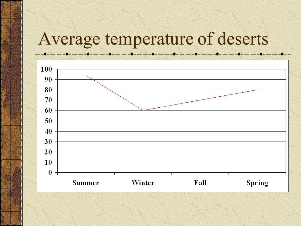 Average temperature of deserts