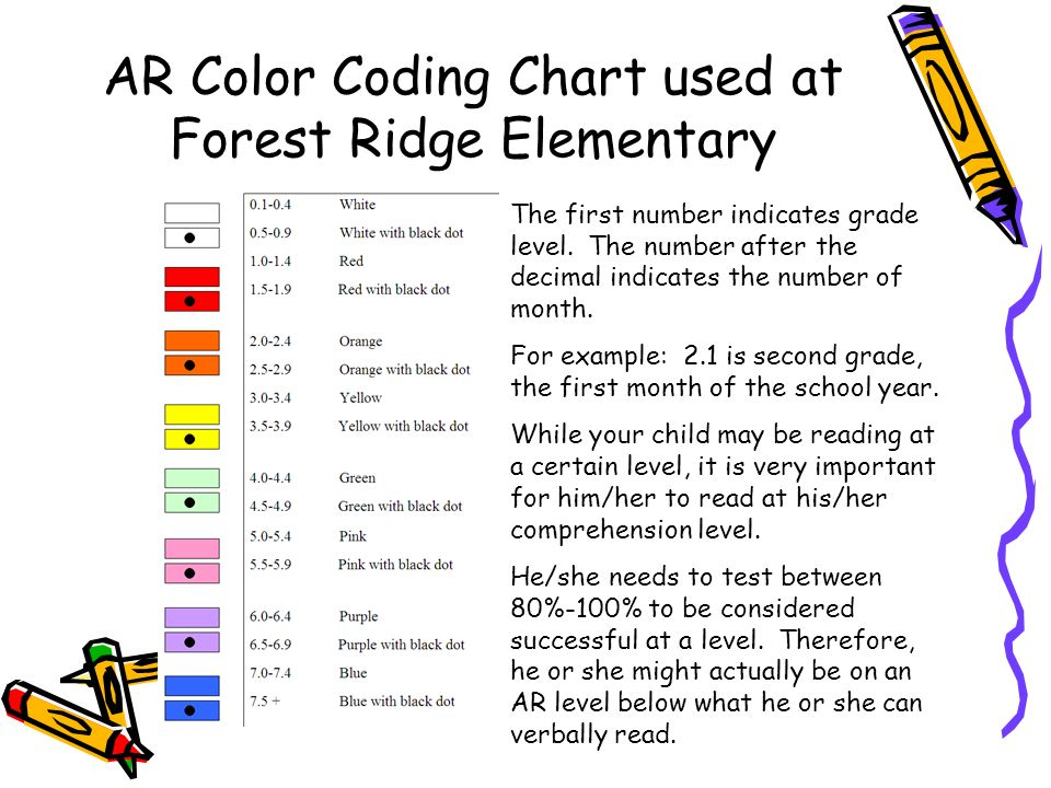 AR Color Coding Chart used at Forest Ridge Elementary The first number indicates grade level.