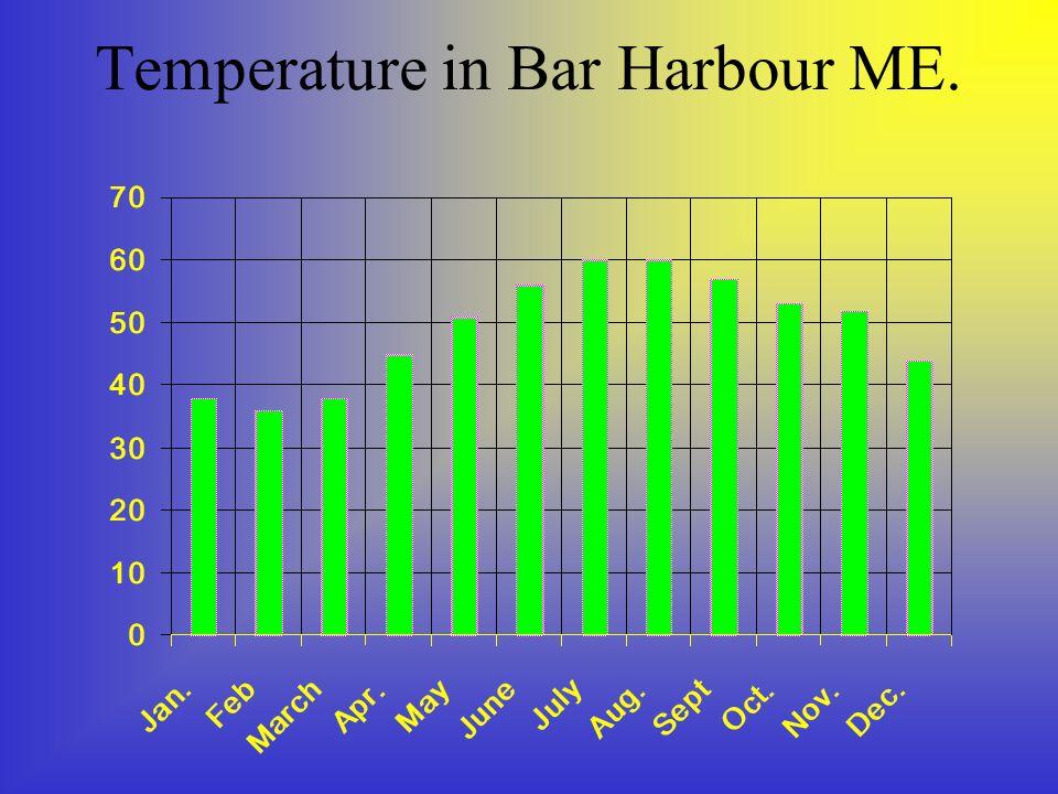 Temperature in Bar Harbour ME.