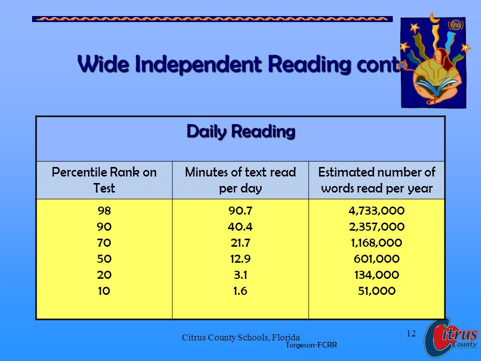Citrus County Schools, Florida 12 Wide Independent Reading cont.
