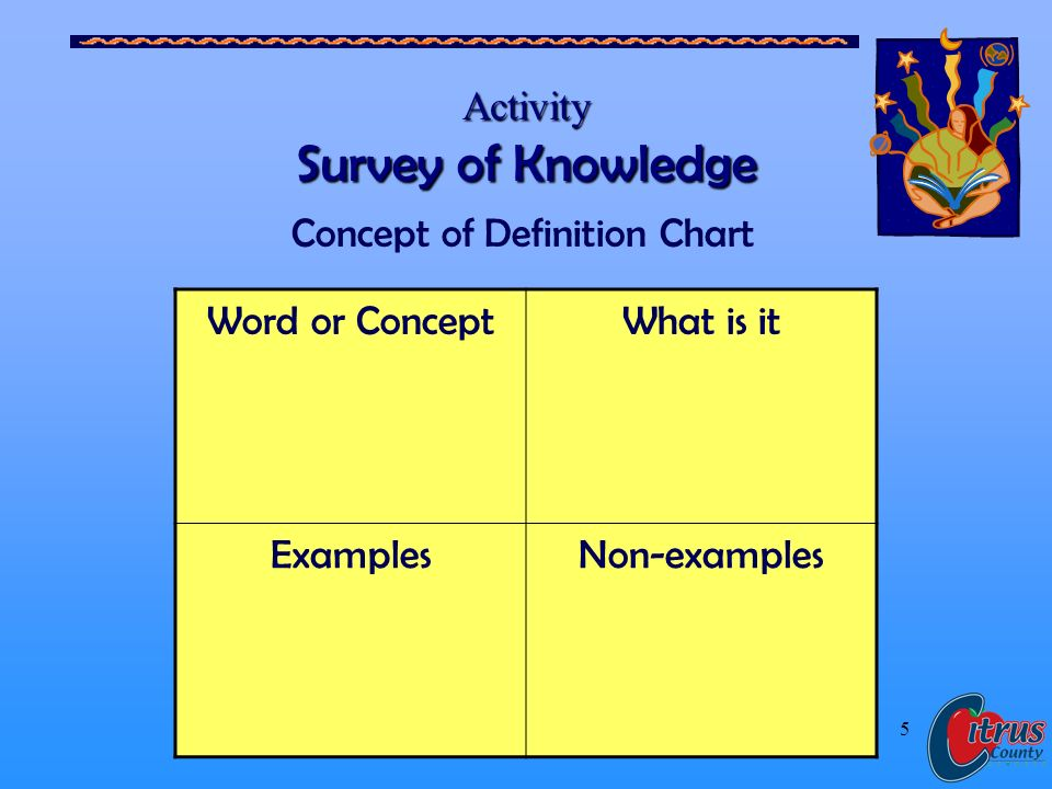 Citrus County Schools, Florida 5 Activity Survey of Knowledge Word or ConceptWhat is it ExamplesNon-examples Concept of Definition Chart