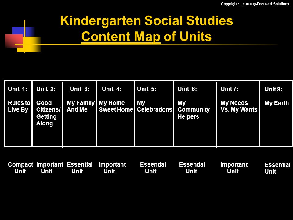 Copyright: Learning-Focused Solutions Kindergarten Social Studies Content Map of Units Unit 1: Rules to Live By Compact Unit Unit 2: Good Citizens/ Ge