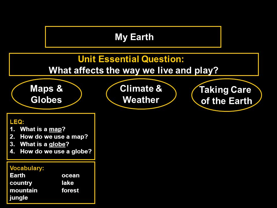 Maps & Globes Climate & Weather Taking Care of the Earth Unit Essential Question: What affects the way we live and play? LEQ: 1.What is a map? 2.How d