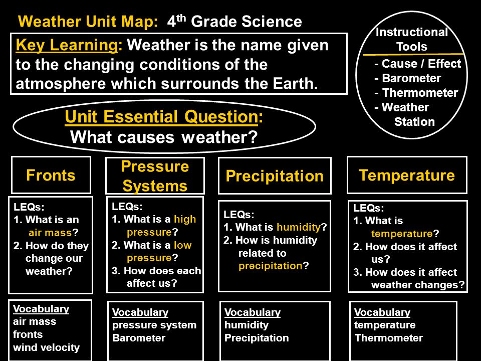 Key Learning: Weather is the name given to the changing conditions of the atmosphere which surrounds the Earth. Unit Essential Question: What causes w