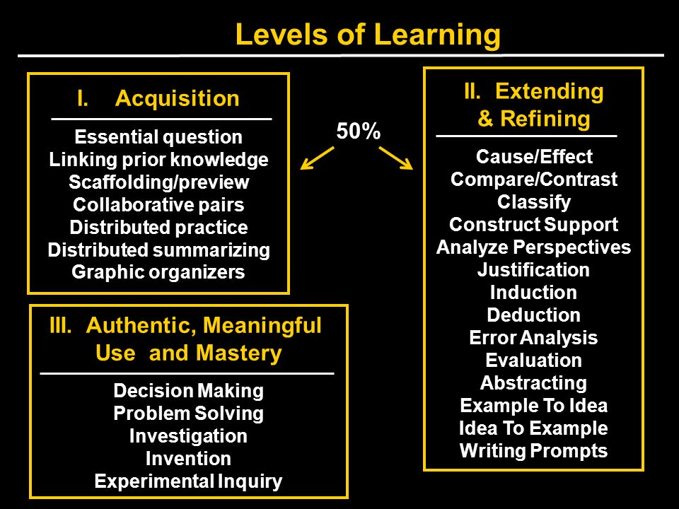 Levels of Learning I.Acquisition Essential question Linking prior knowledge Scaffolding/preview Collaborative pairs Distributed practice Distributed s