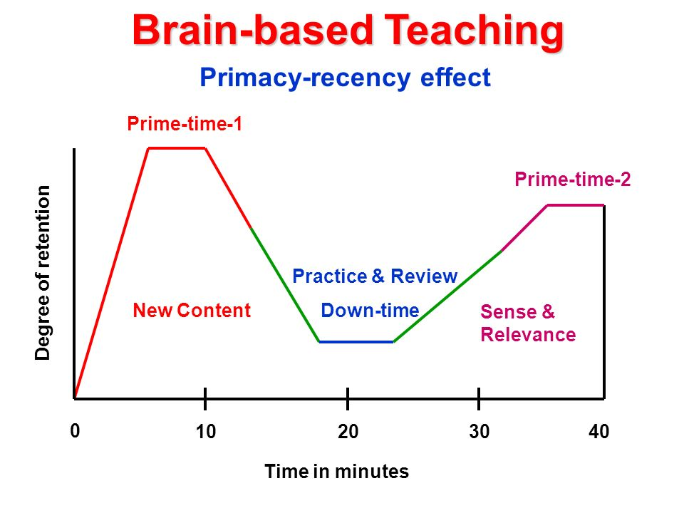 Brain-based Teaching 0 10203040 Time in minutes Degree of retention Primacy-recency effect Prime-time-1 Prime-time-2 Down-timeNew Content Practice & R
