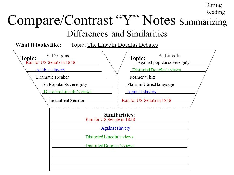 Compare/Contrast Y Notes Summarizing Differences and Similarities What it looks like: Topic: The Lincoln-Douglas Debates During Reading Topic:________