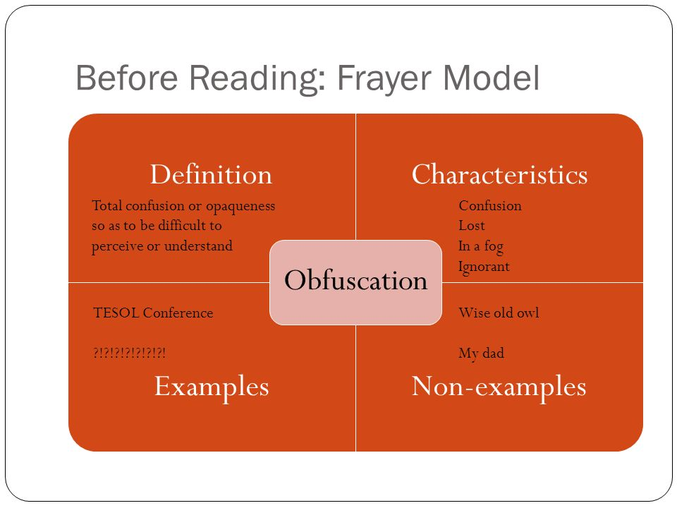 Before Reading: Frayer Model DefinitionCharacteristics ExamplesNon-examples Obfuscation Total confusion or opaqueness so as to be difficult to perceive or understand Confusion Lost In a fog Ignorant TESOL Conference ! ! ! ! ! ! .