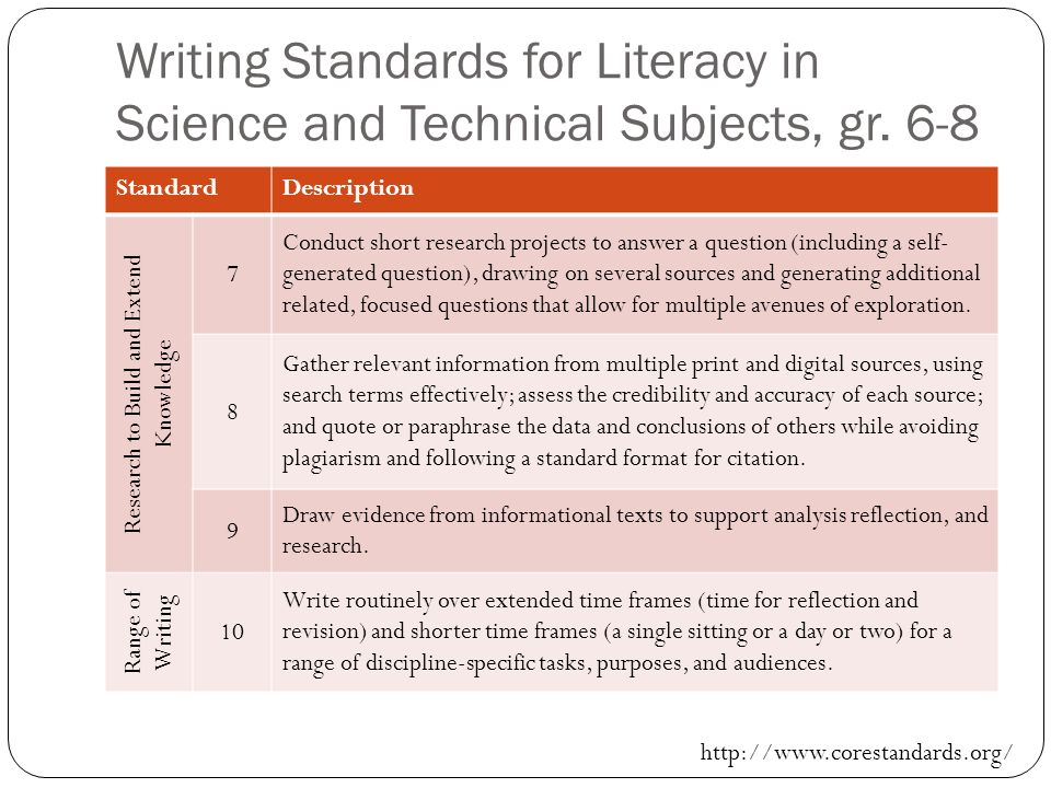 Writing Standards for Literacy in Science and Technical Subjects, gr. 6-8 StandardDescription Research to Build and Extend Knowledge 7 Conduct short r