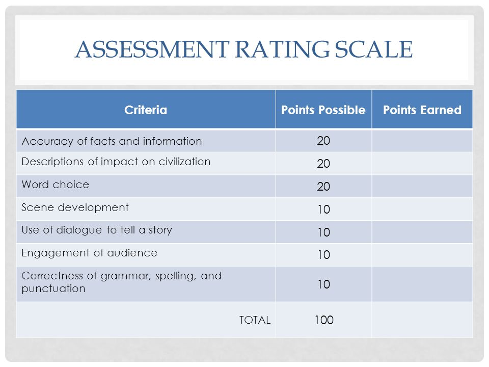 ASSESSMENT RATING SCALE CriteriaPoints PossiblePoints Earned Accuracy of facts and information 20 Descriptions of impact on civilization 20 Word choic