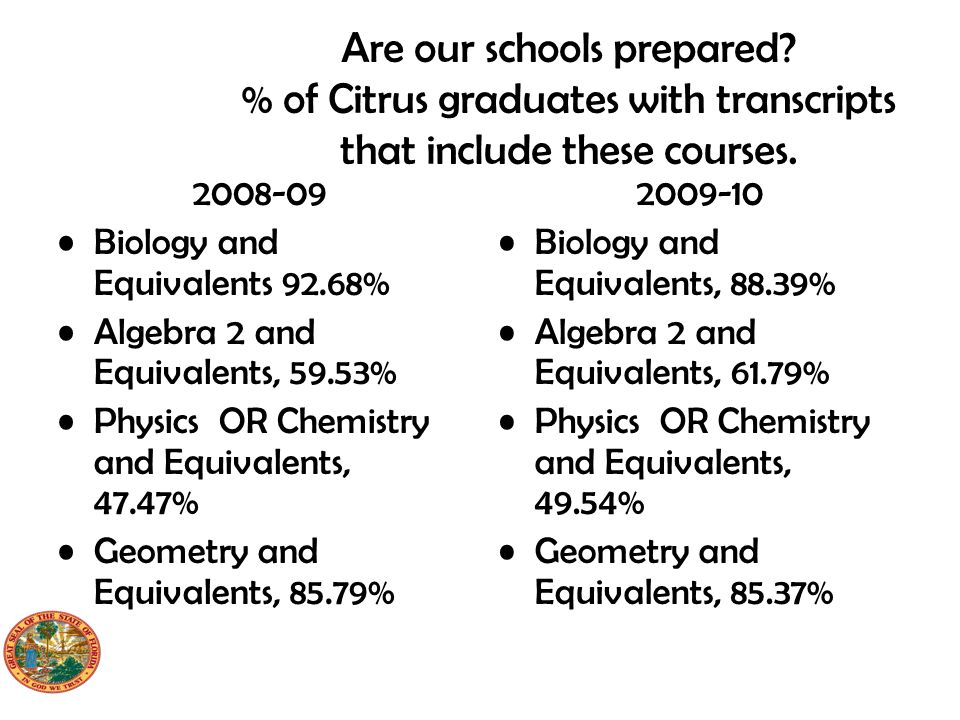 Are our schools prepared. % of Citrus graduates with transcripts that include these courses.