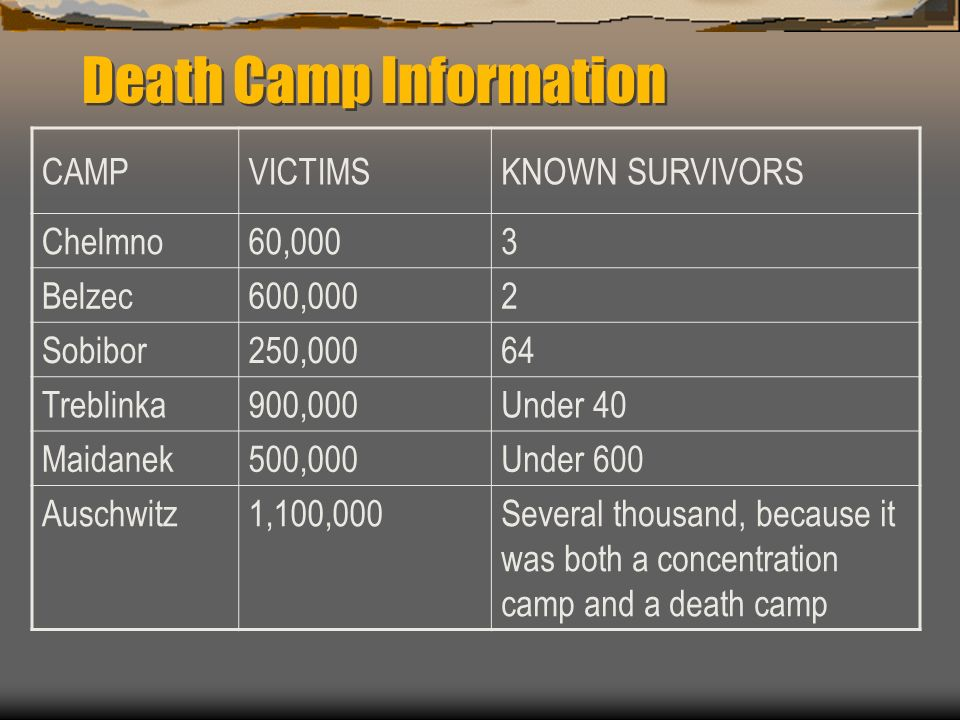 Death Camp Information CAMPVICTIMSKNOWN SURVIVORS Chelmno60,0003 Belzec600,0002 Sobibor250,00064 Treblinka900,000Under 40 Maidanek500,000Under 600 Aus