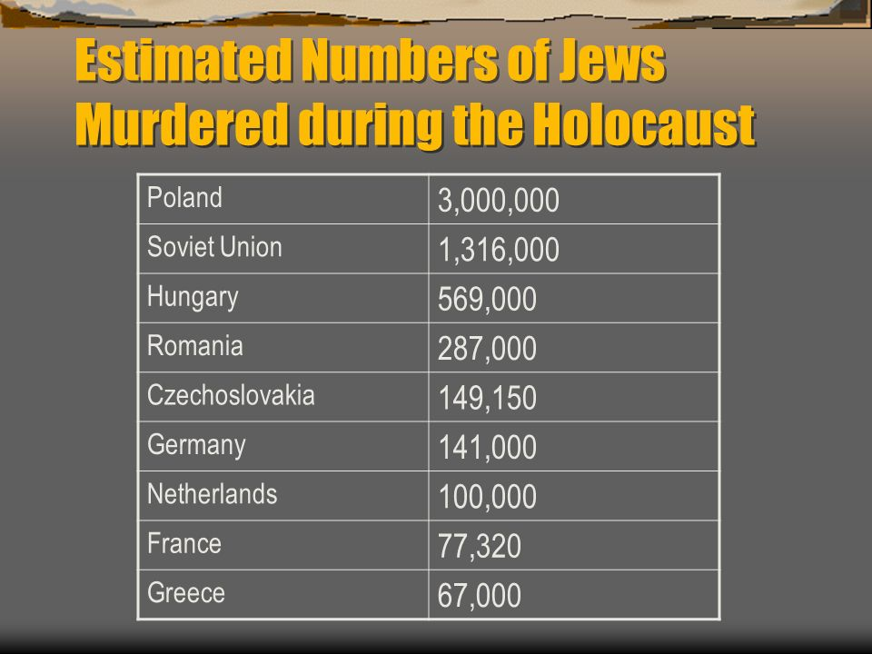 Estimated Numbers of Jews Murdered during the Holocaust Poland 3,000,000 Soviet Union 1,316,000 Hungary 569,000 Romania 287,000 Czechoslovakia 149,150 Germany 141,000 Netherlands 100,000 France 77,320 Greece 67,000