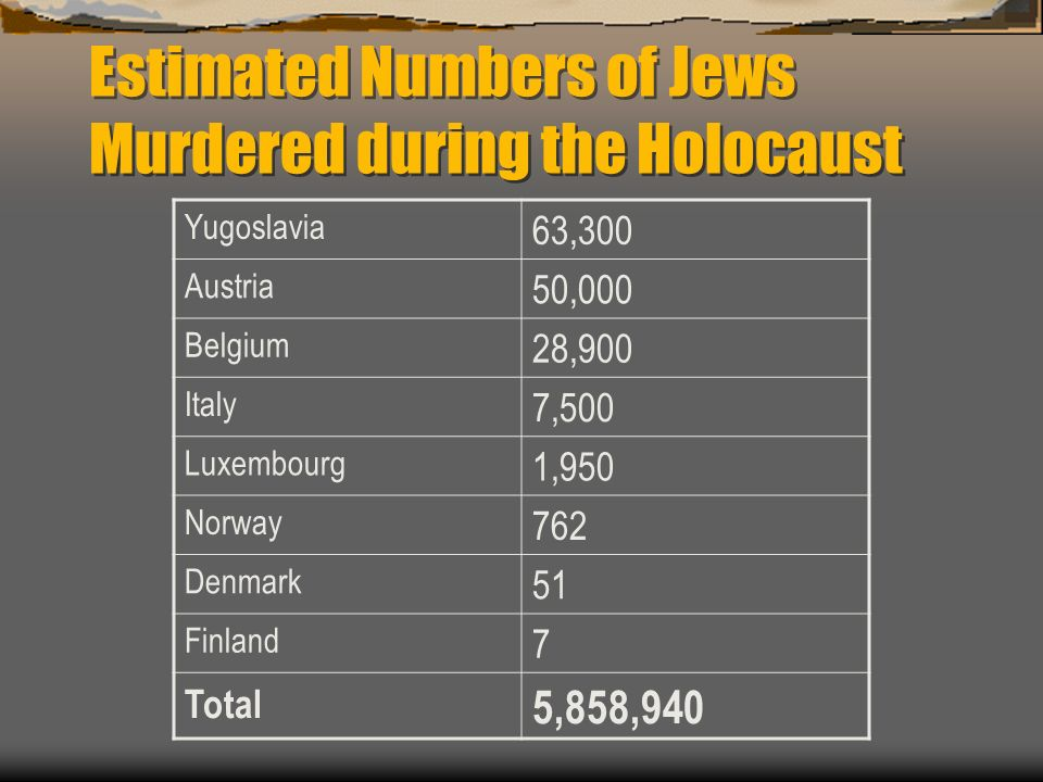 Estimated Numbers of Jews Murdered during the Holocaust Yugoslavia 63,300 Austria 50,000 Belgium 28,900 Italy 7,500 Luxembourg 1,950 Norway 762 Denmark 51 Finland 7 Total 5,858,940