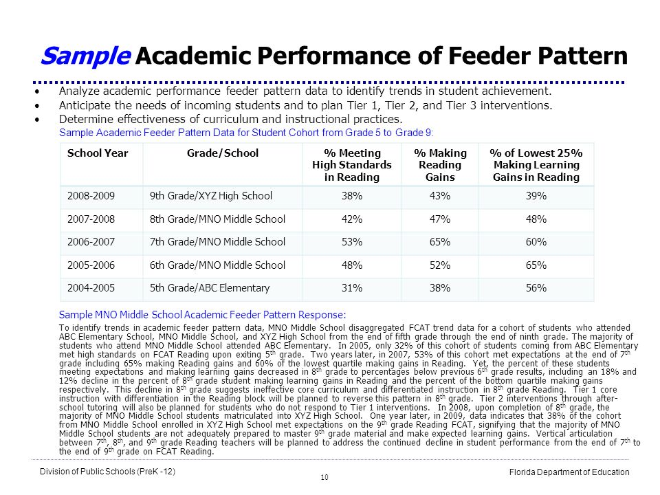 10 Division of Public Schools (PreK -12) Florida Department of Education Sample Academic Performance of Feeder Pattern Analyze academic performance fe