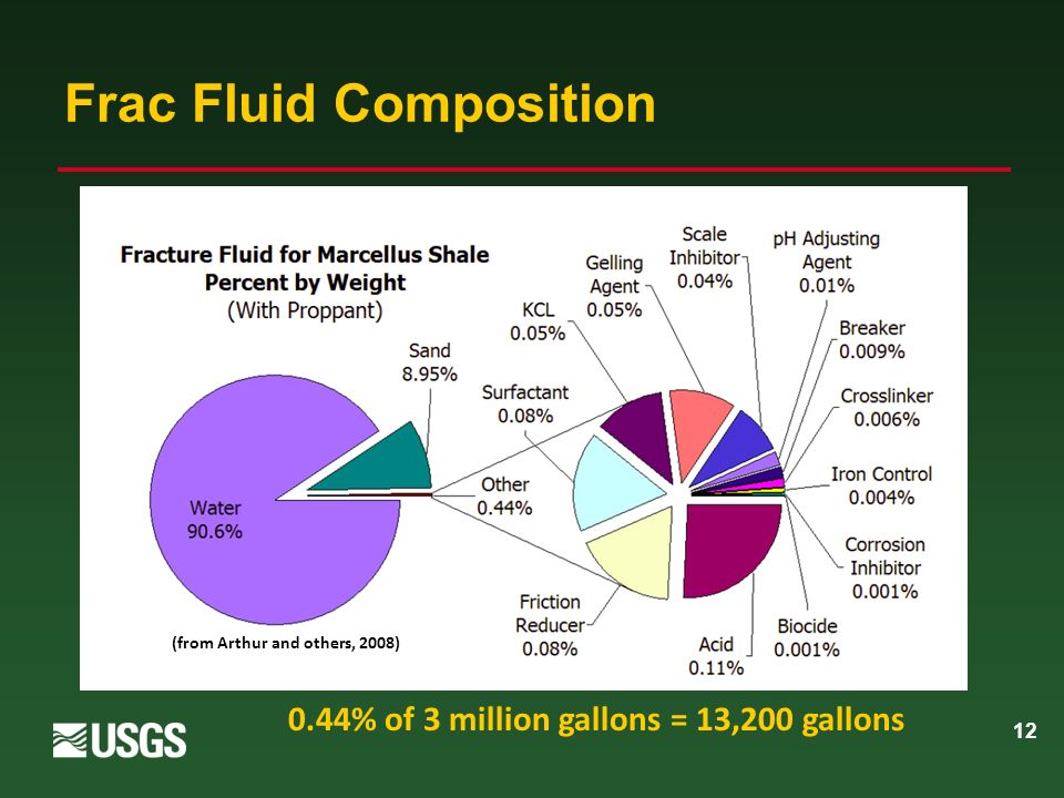 12 Frac Fluid Composition 0.44% of 3 million gallons = 13,200 gallons (from Arthur and others, 2008)