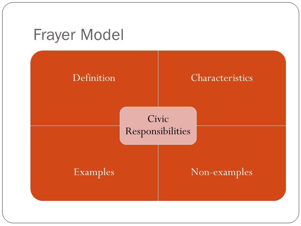 Frayer Model DefinitionCharacteristics ExamplesNon-examples Civic Responsibilities