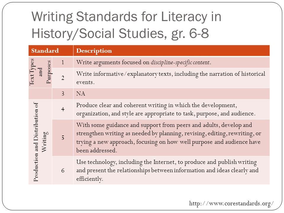 Writing Standards for Literacy in History/Social Studies, gr. 6-8 StandardDescription Text Types and Purposes 1Write arguments focused on discipline-s
