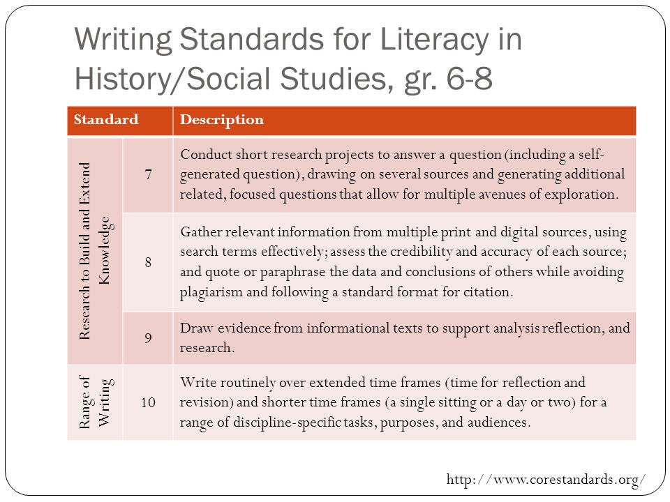 Writing Standards for Literacy in History/Social Studies, gr. 6-8 StandardDescription Research to Build and Extend Knowledge 7 Conduct short research