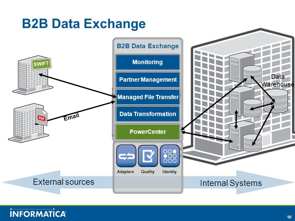 10 B2B Data Exchange Internal Systems External sources B2B Data Exchange PowerCenter Monitoring Partner Management Data Transformation AdaptersQuality