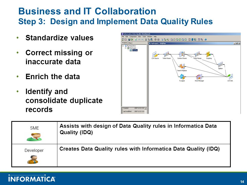 14 Business and IT Collaboration Step 3: Design and Implement Data Quality Rules Assists with design of Data Quality rules in Informatica Data Quality (IDQ) Creates Data Quality rules with Informatica Data Quality (IDQ) SME Developer Standardize values Correct missing or inaccurate data Enrich the data Identify and consolidate duplicate records