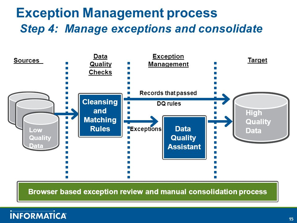 15 Sources Data Quality Checks Exception Management Records that passed DQ rules Target Cleansing and Matching Rules Exceptions Data Quality Assistant High Quality Data Low Quality Data Exception Management process Step 4: Manage exceptions and consolidate Browser based exception review and manual consolidation process