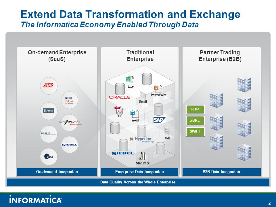 2 SWIFTSEPAxBRL On-demand IntegrationEnterprise Data IntegrationB2B Data Integration Data Quality Across the Whole Enterprise Extend Data Transformation and Exchange The Informatica Economy Enabled Through Data Traditional Enterprise On-demand Enterprise (SaaS) Partner Trading Enterprise (B2B)