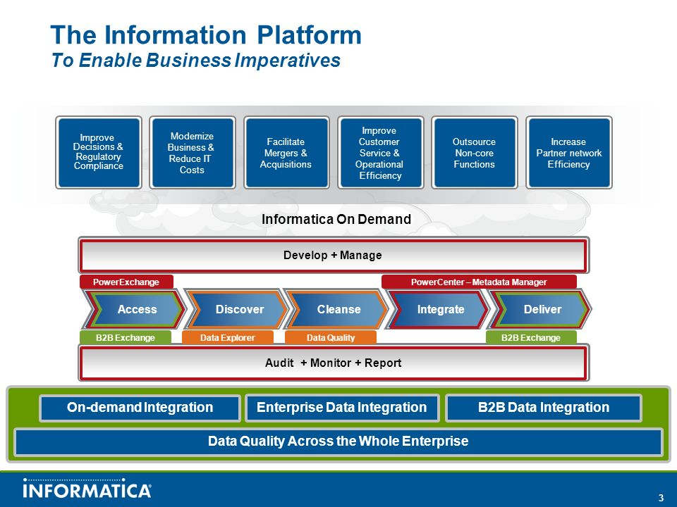 3 The Information Platform To Enable Business Imperatives On-demand Integration Enterprise Data IntegrationB2B Data Integration Data Quality Across the Whole Enterprise Informatica On Demand Improve Decisions & Regulatory Compliance Modernize Business & Reduce IT Costs Facilitate Mergers & Acquisitions Improve Customer Service & Operational Efficiency Outsource Non-core Functions Increase Partner network Efficiency Access Discover Cleanse Integrate Deliver Develop + Manage Audit + Monitor + Report Data Quality Data Explorer PowerCenter – Metadata ManagerPowerExchange B2B Exchange
