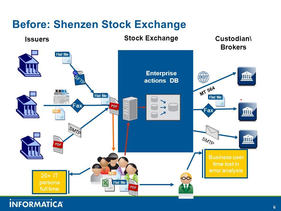 6 Before: Shenzen Stock Exchange Issuers Stock Exchange Custodian\ Brokers Flat file Fax SFTP Flat file SMTP Flat file PDF MT 564 Fax PDF Flat file PD
