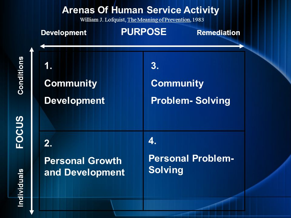 Individuals FOCUS Conditions Development PURPOSE Remediation 1. Community Development 3. Community Problem- Solving 2. Personal Growth and Development
