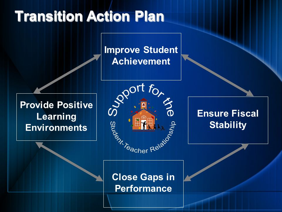 Transition Action Plan Improve Student Achievement Provide Positive Learning Environments Ensure Fiscal Stability Close Gaps in Performance