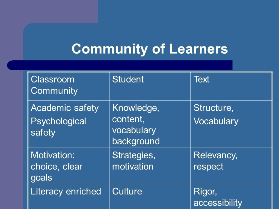 Community of Learners Classroom Community StudentText Academic safety Psychological safety Knowledge, content, vocabulary background Structure, Vocabulary Motivation: choice, clear goals Strategies, motivation Relevancy, respect Literacy enrichedCultureRigor, accessibility