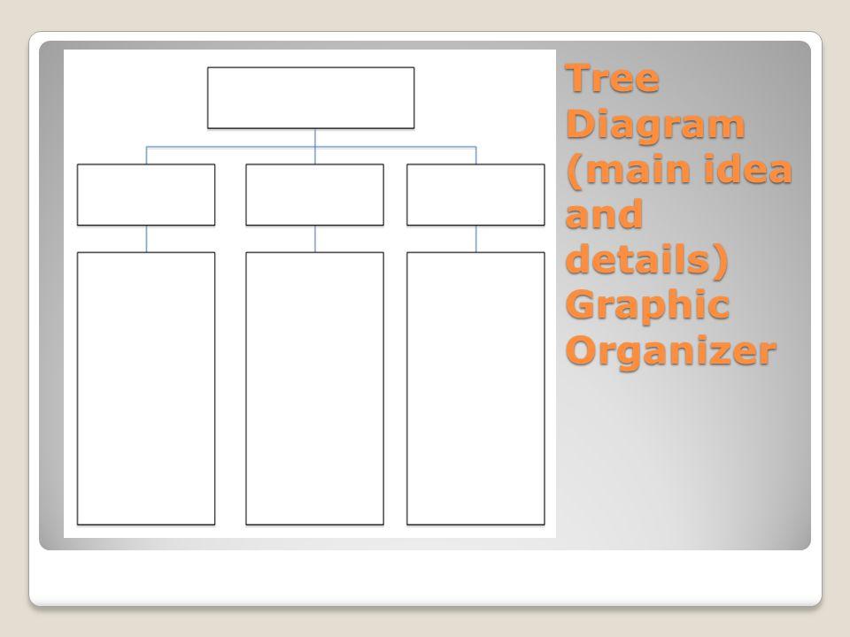 Tree Diagram (main idea and details) Graphic Organizer