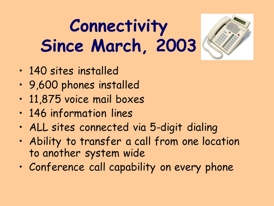 Connectivity Since March, 2003 140 sites installed 9,600 phones installed 11,875 voice mail boxes 146 information lines ALL sites connected via 5-digit dialing Ability to transfer a call from one location to another system wide Conference call capability on every phone