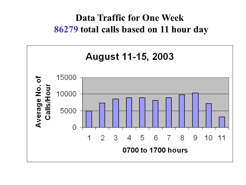 Data Traffic for One Week 86279 total calls based on 11 hour day