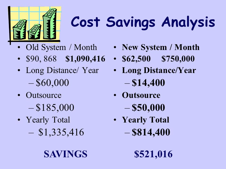 Cost Savings Analysis Old System / Month $90, 868 $1,090,416 Long Distance/ Year –$60,000 Outsource –$185,000 Yearly Total – $1,335,416 New System / Month $62,500 $750,000 Long Distance/Year –$14,400 Outsource –$50,000 Yearly Total –$814,400 SAVINGS$521,016
