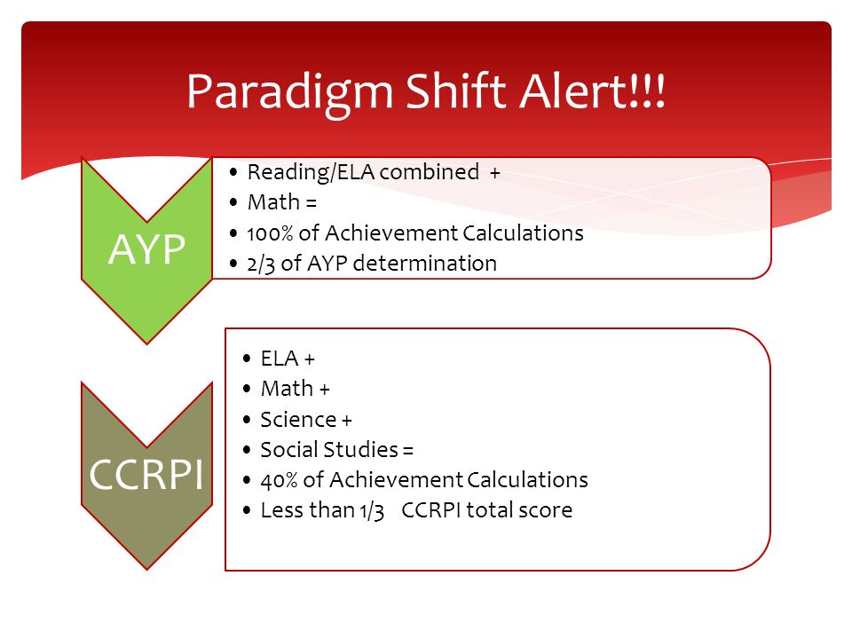 Paradigm Shift Alert!!! AYP Reading/ELA combined + Math = 100% of Achievement Calculations 2/3 of AYP determination CCRPI ELA + Math + Science + Socia
